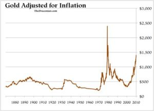 Gold price adjusted for inflation