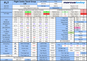 Flight Centre Travel Group (FLT) Stock Box 2019