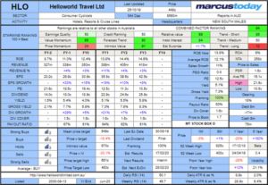Hellow World Travel (HLO) Stock Box 2019