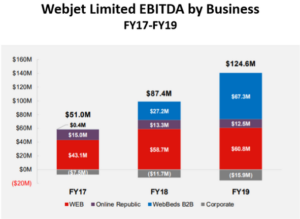 Webjet (WEB) EBITDA by Business FY17-FY19