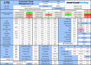 Corporate Travel (CTD) Stock Box 2019