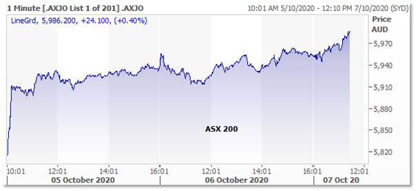 ASX: XJO Weekly Chart