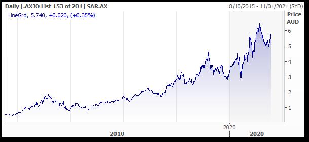 ASX: SAR Recent Performance