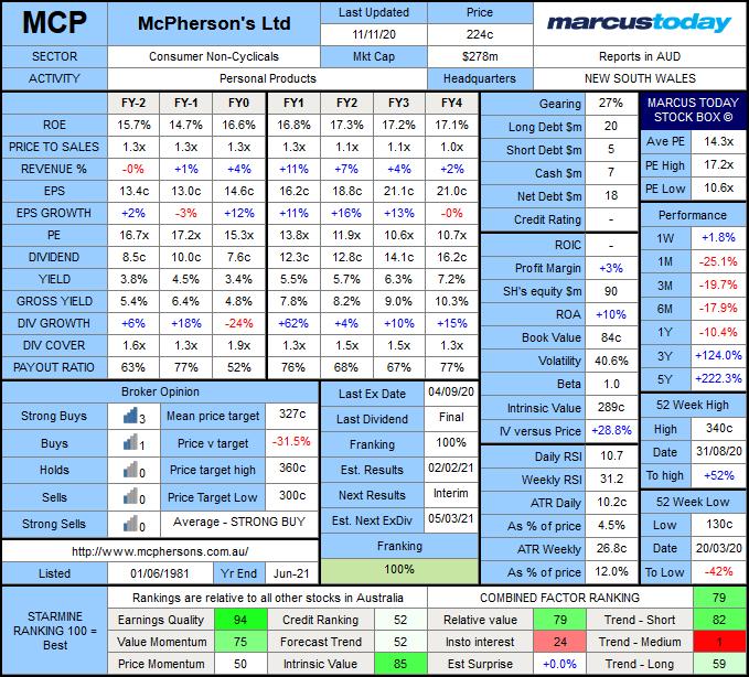 McPherson's Limited (ASX: MCP)