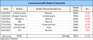 commonwealth bank (AXS: CBA) broker recommendations