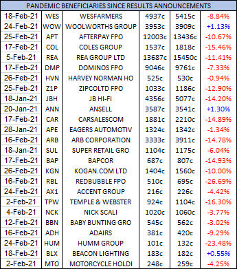 Table - Marcus Today SMA - February 2021 Monthly Update